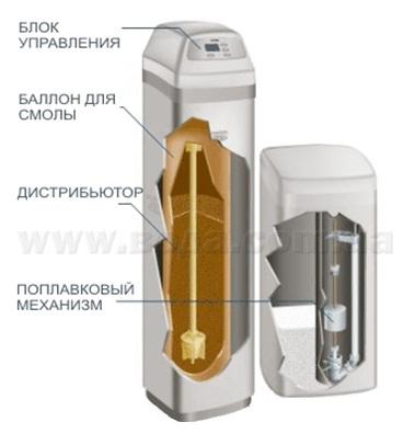 Умягчитель воды EcoWater ESM 42M представляет собой специализированную автоматическую компактную систему премиальной...