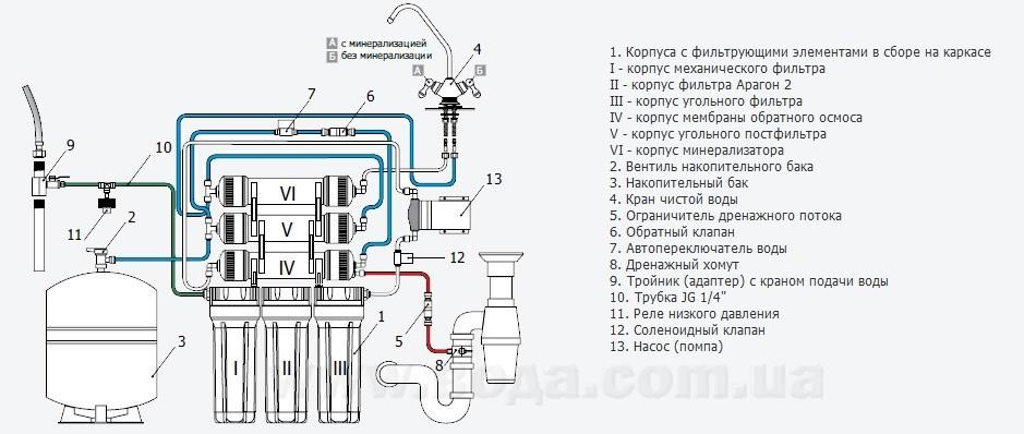 установки водоподготовки схема